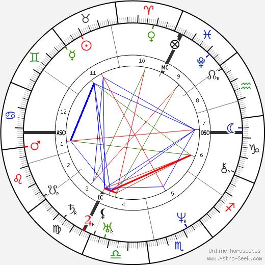 Юстус фон Либих Justus von Liebig день рождения гороскоп, Justus von Liebig Натальная карта онлайн
