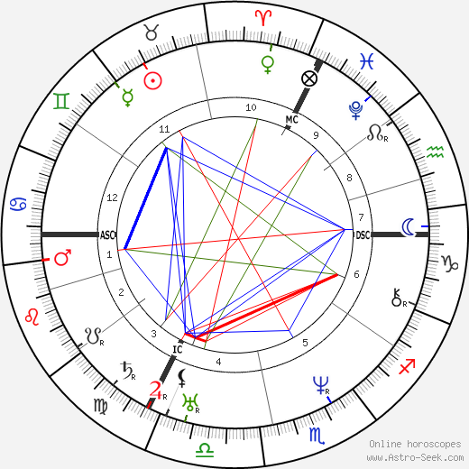 Justus von Liebig tema natale, oroscopo, Justus von Liebig oroscopi gratuiti, astrologia