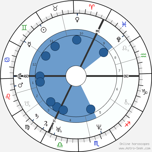 Lord Bulwer-Lytton wikipedia, horoscope, astrology, instagram