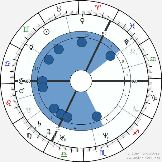 Lord Bulwer-Lytton wikipedia, horoscope, astrology, instagram