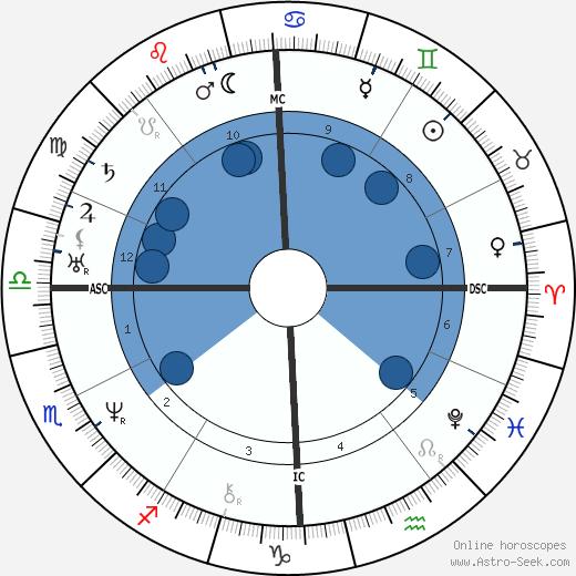 Ralph Waldo Emerson wikipedia, horoscope, astrology, instagram