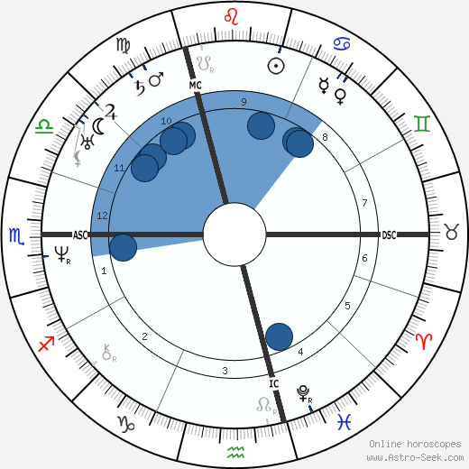 Adolphe Charles Adam wikipedia, horoscope, astrology, instagram
