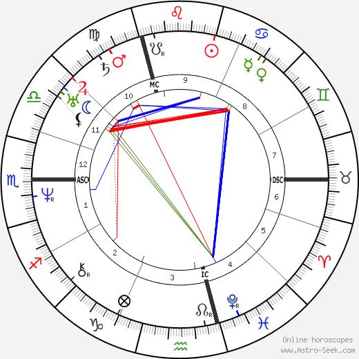 Adolphe Charles Adam tema natale, oroscopo, Adolphe Charles Adam oroscopi gratuiti, astrologia