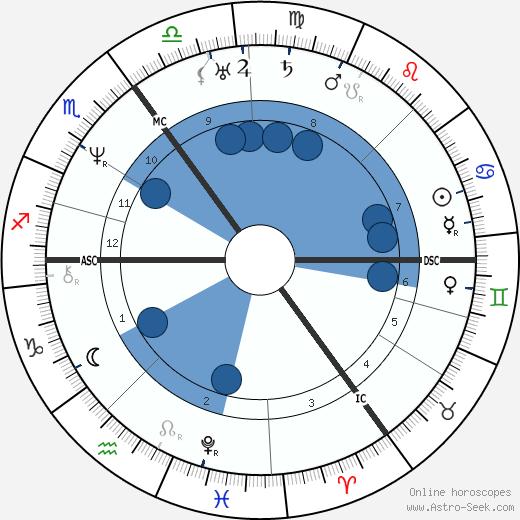 George Henry Borrow wikipedia, horoscope, astrology, instagram