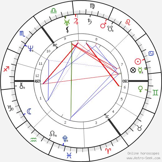 Джордж Борроу George Henry Borrow день рождения гороскоп, George Henry Borrow Натальная карта онлайн