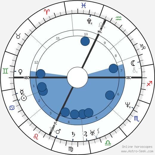 John II Adams wikipedia, horoscope, astrology, instagram