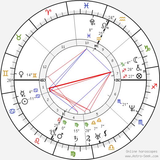 John II Adams birth chart, biography, wikipedia 2018, 2019