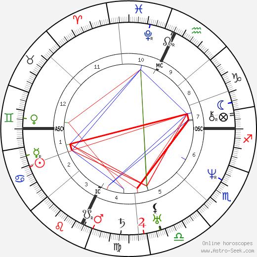 John II Adams astro natal birth chart, John II Adams horoscope, astrology