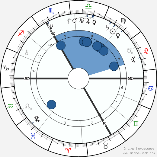 Auguste Brizeux wikipedia, horoscope, astrology, instagram