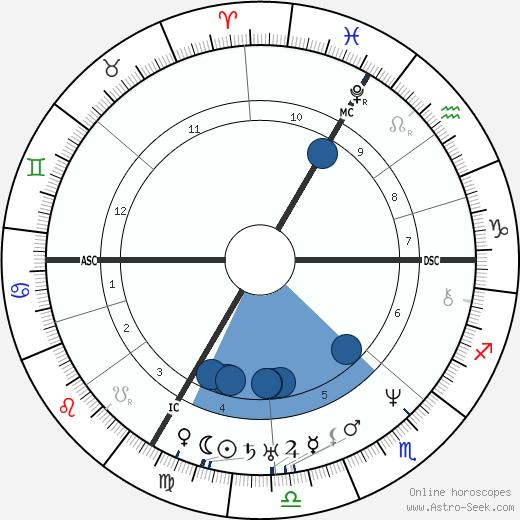 Jean Grandville wikipedia, horoscope, astrology, instagram