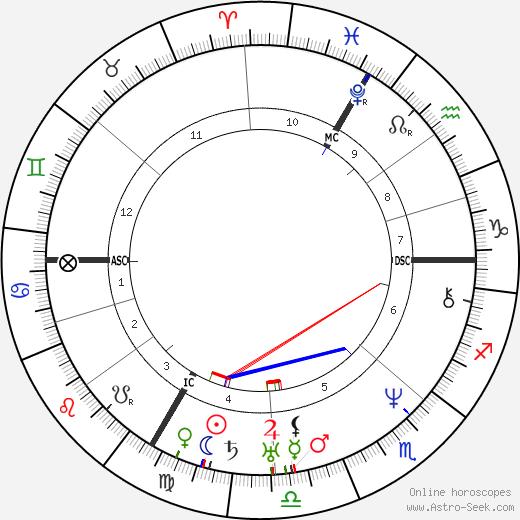 Jean Grandville день рождения гороскоп, Jean Grandville Натальная карта онлайн