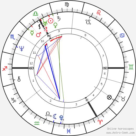 Людвиг Рихтер Ludwig Richter день рождения гороскоп, Ludwig Richter Натальная карта онлайн