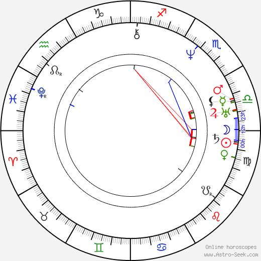 Orestes Augustus Brownson birth chart, Orestes Augustus Brownson astro natal horoscope, astrology