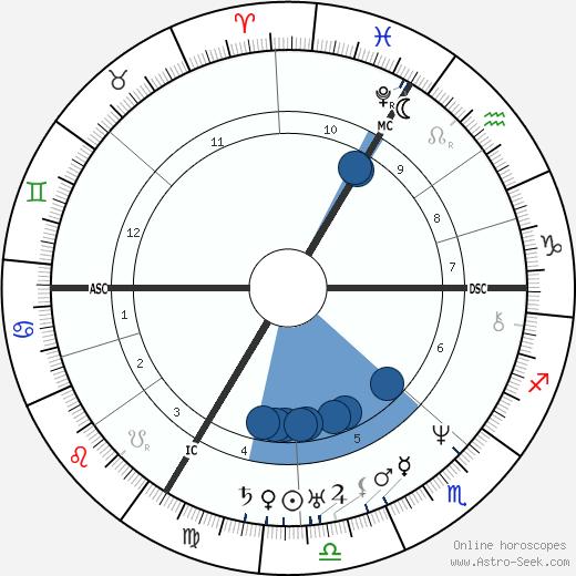 Prosper Mérimée wikipedia, horoscope, astrology, instagram