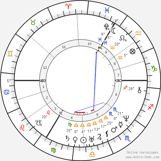 Prosper Mérimée birth chart, biography, wikipedia 2019, 2020