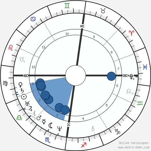 Titus Salt wikipedia, horoscope, astrology, instagram
