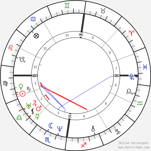 Titus Salt день рождения гороскоп, Titus Salt Натальная карта онлайн