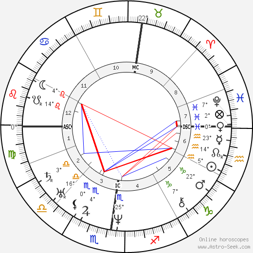 Eugène Sue birth chart, biography, wikipedia 2018, 2019