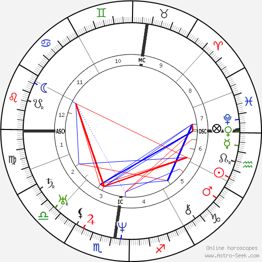 Eugène Sue astro natal birth chart, Eugène Sue horoscope, astrology