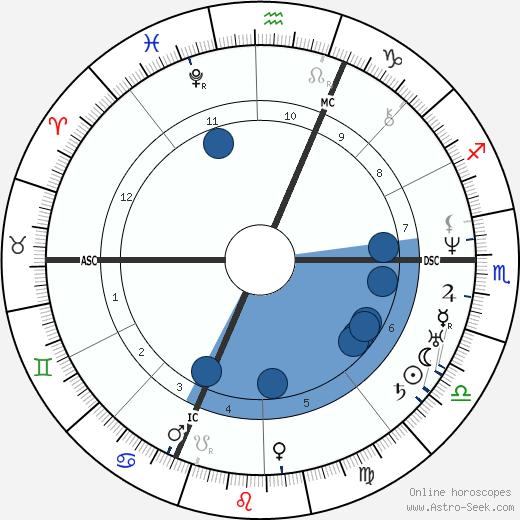Allan Kardec wikipedia, horoscope, astrology, instagram