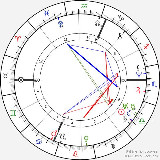 Аллан Кардек Allan Kardec день рождения гороскоп, Allan Kardec Натальная карта онлайн