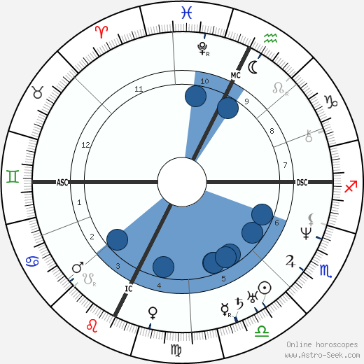 Samuel Kirkland Lothrop wikipedia, horoscope, astrology, instagram