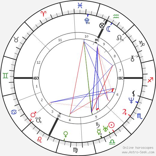 Samuel Kirkland Lothrop tema natale, oroscopo, Samuel Kirkland Lothrop oroscopi gratuiti, astrologia