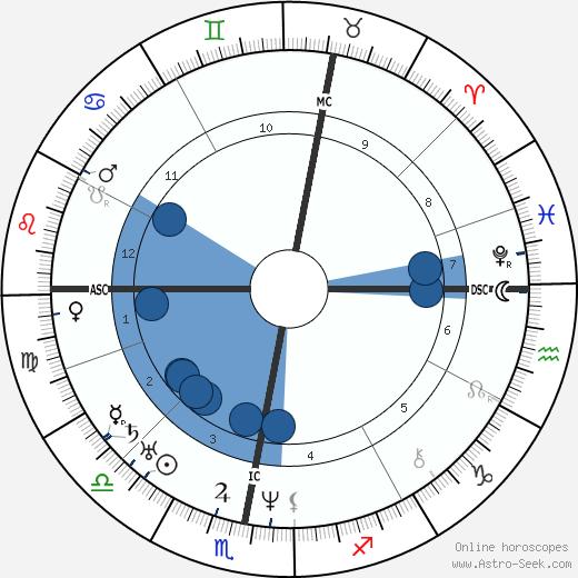 Wilhelm von Kaulbach wikipedia, horoscope, astrology, instagram