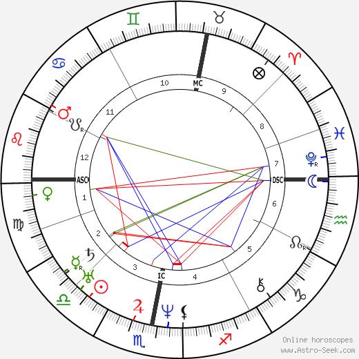 Wilhelm von Kaulbach astro natal birth chart, Wilhelm von Kaulbach horoscope, astrology
