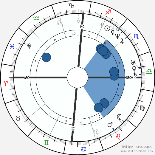 Franklin Pierce wikipedia, horoscope, astrology, instagram