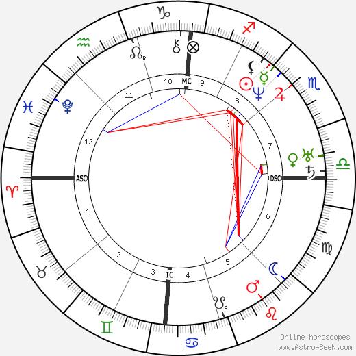 Franklin Pierce astro natal birth chart, Franklin Pierce horoscope, astrology