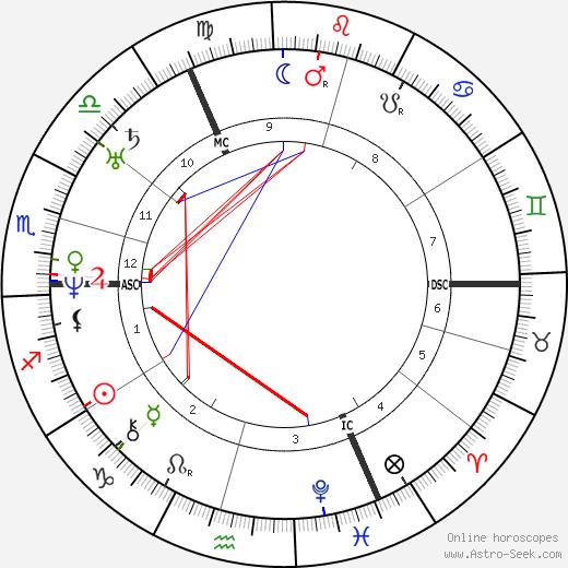 Benjamin Disraeli astro natal birth chart, Benjamin Disraeli horoscope, astrology