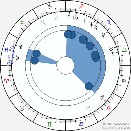 Carl Gustav Jacob Jacobi wikipedia, horoscope, astrology, instagram