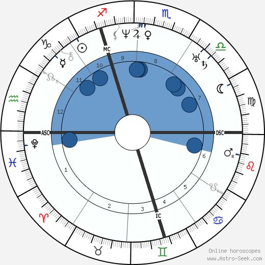 Charles Augustin Sainte-Beuve wikipedia, horoscope, astrology, instagram