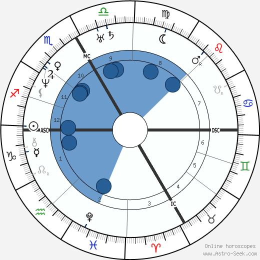 Pierre Chassaignac wikipedia, horoscope, astrology, instagram