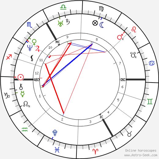 Pierre Chassaignac tema natale, oroscopo, Pierre Chassaignac oroscopi gratuiti, astrologia