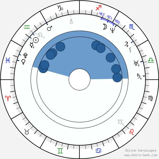 Johan Ludvig Runeberg wikipedia, horoscope, astrology, instagram