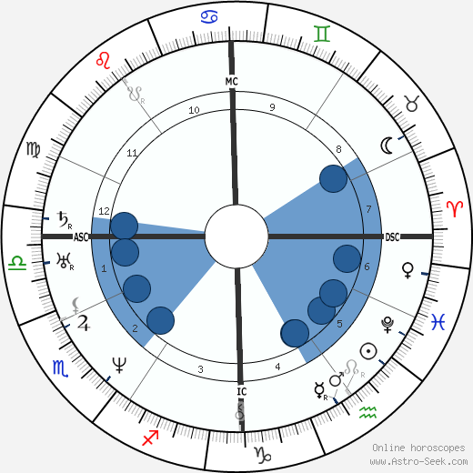 Jules Janin wikipedia, horoscope, astrology, instagram