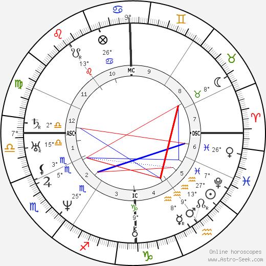 Jules Janin birth chart, biography, wikipedia 2018, 2019