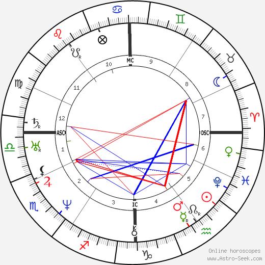 Jules Janin astro natal birth chart, Jules Janin horoscope, astrology