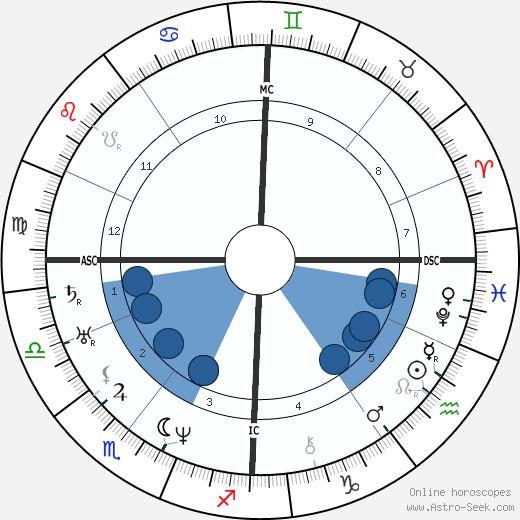 Ulrike von Levetzow wikipedia, horoscope, astrology, instagram