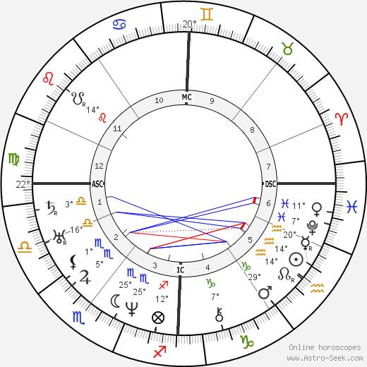 Ulrike von Levetzow birth chart, biography, wikipedia 2019, 2020