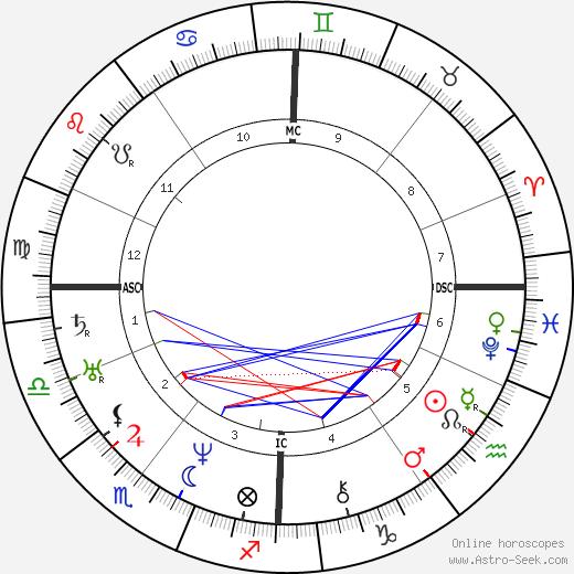 Ulrike von Levetzow astro natal birth chart, Ulrike von Levetzow horoscope, astrology