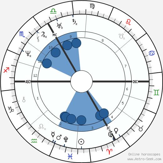 Johann Strauss wikipedia, horoscope, astrology, instagram