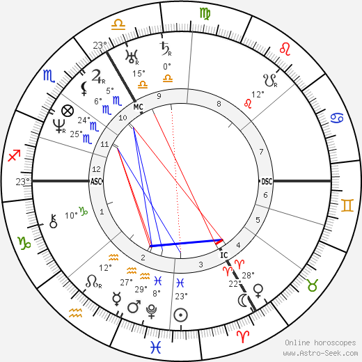 Johann Strauss birth chart, biography, wikipedia 2019, 2020