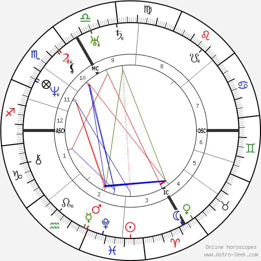 Johann Strauss astro natal birth chart, Johann Strauss horoscope, astrology