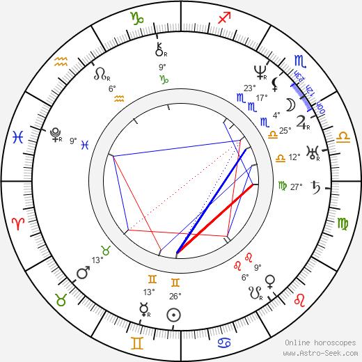František Sušil birth chart, biography, wikipedia 2019, 2020
