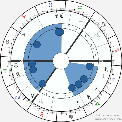 Mikhail Glinka wikipedia, horoscope, astrology, instagram