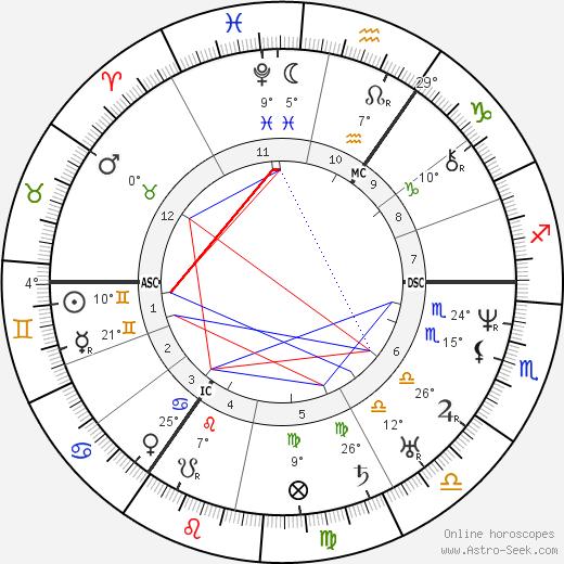 Mikhail Glinka birth chart, biography, wikipedia 2019, 2020