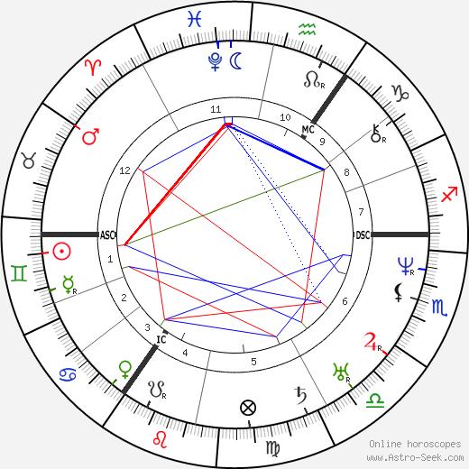 Mikhail Glinka astro natal birth chart, Mikhail Glinka horoscope, astrology